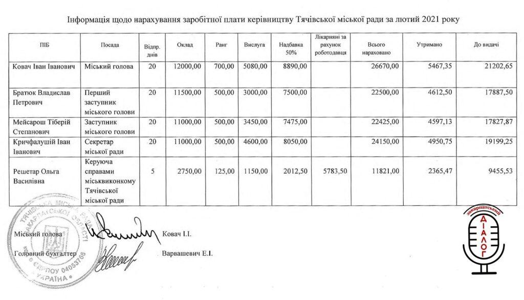 Оприлюднили зарплати посадовців Тячева (ДОКУМЕНТ)